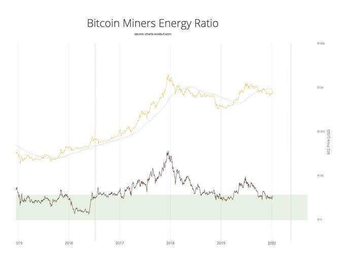 La relación de energía de Bitcoin Miner sugiere que BTC tocó fondo.