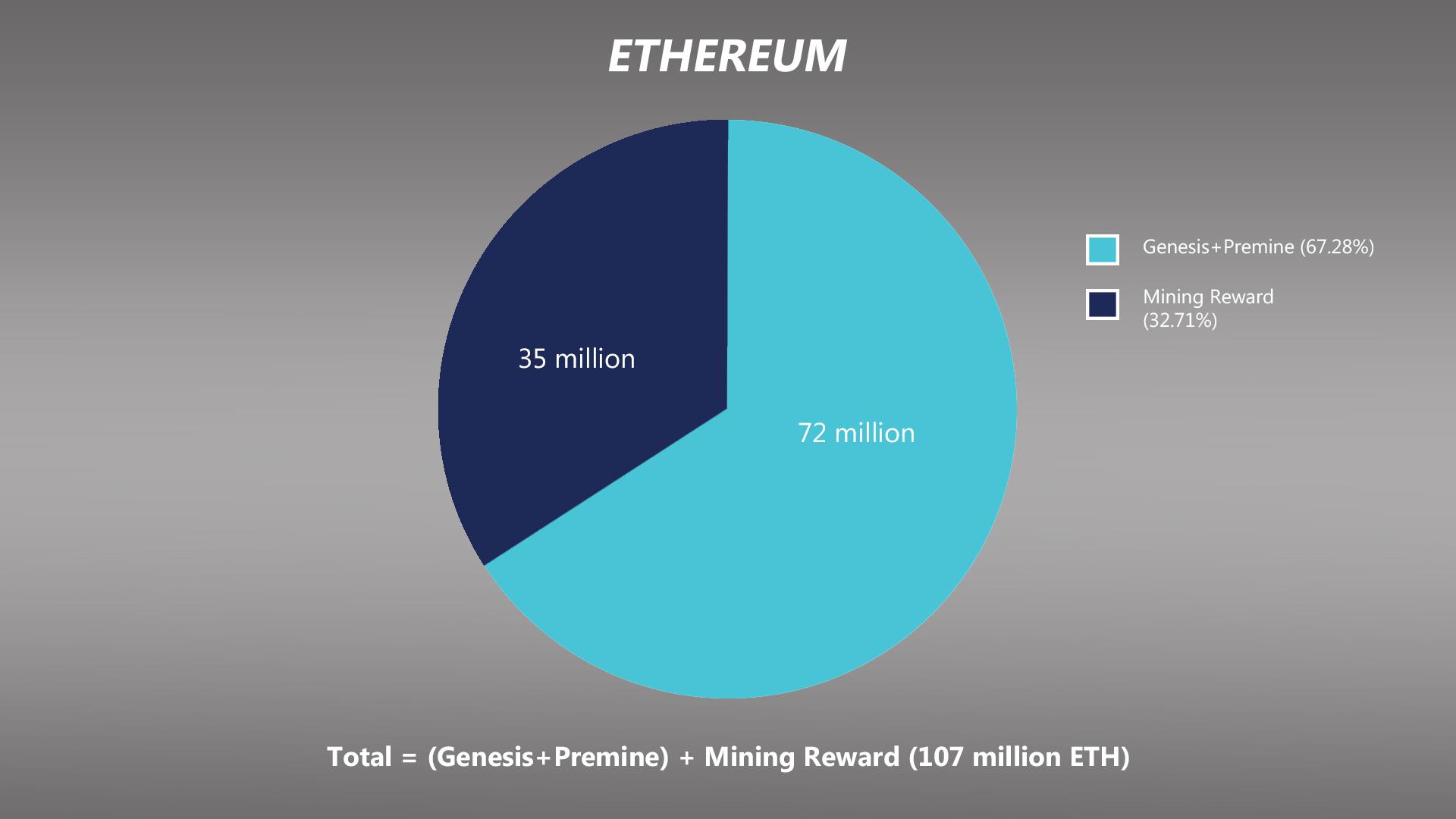 Ethereum, Bitcoin no se puede matar en este momento: Coinbase ex-CTO