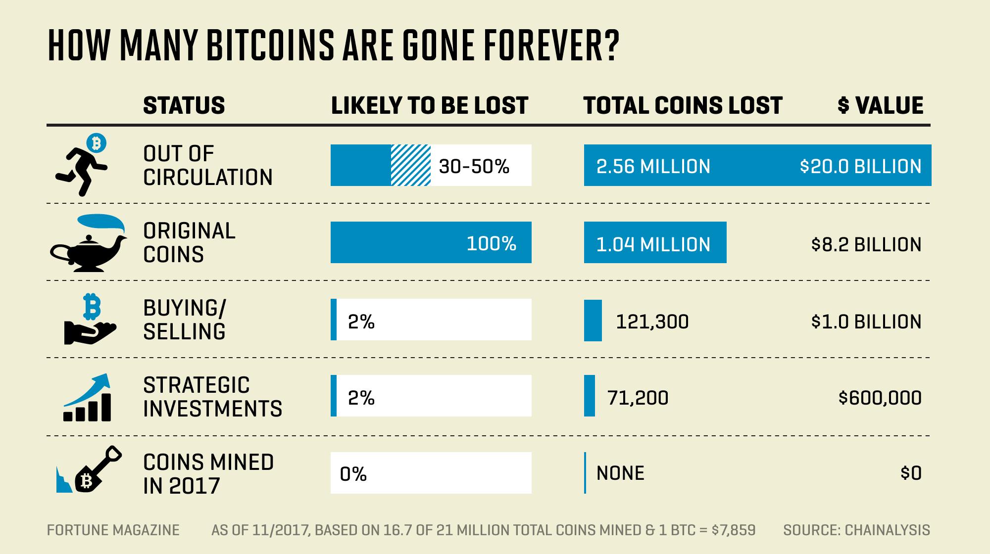 ¡Satoshi no necesitará sus Bitcoins! ¿Deberíamos tratar de recuperar Bitcoins perdidos?