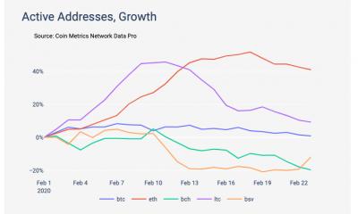 La mejora de las métricas en cadena de Ethereum compensa la desaceleración del mercado
