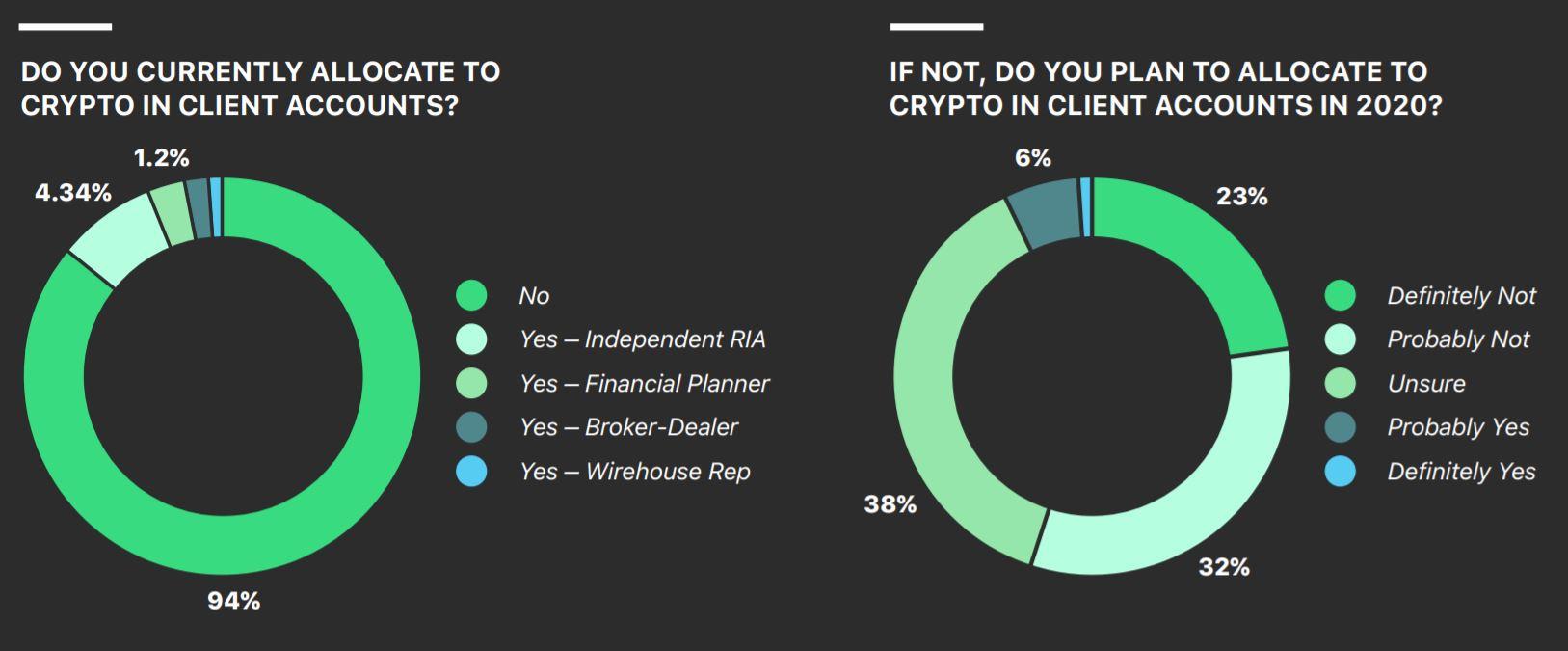 Bitcoin una herramienta de inversión; no solo un medio de intercambio: BlockFi CEO