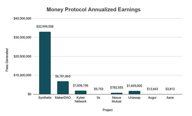 Los tokens Ethereum DeFi pueden no gritar oportunidad de inversión