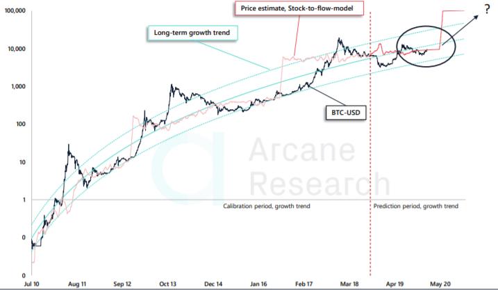 Bitcoin alcanzará los $ 100,000 después de la mitad según este modelo de precios