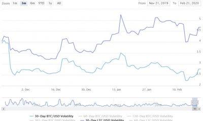 El comercio de margen de Bitcoin, Ethereum y XRP obtiene un apalancamiento máximo en Bitfinex