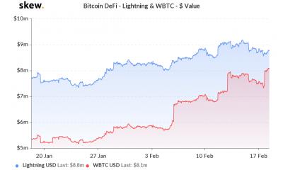 & # 039; Bitcoins envueltos & # 039; puede rivalizar con la capacidad de Lightning, aumentar la liquidez de Ethereum