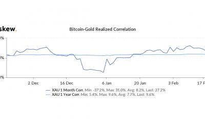 Bitcoin se mueve en cohesión con los productos básicos y la equidad