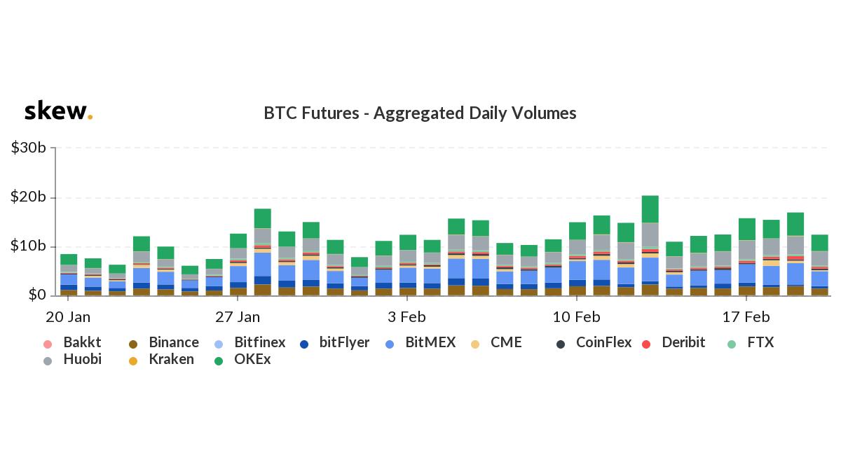 Los inversores de Bitcoin Futures cierran posiciones en medio de oscilaciones bajas