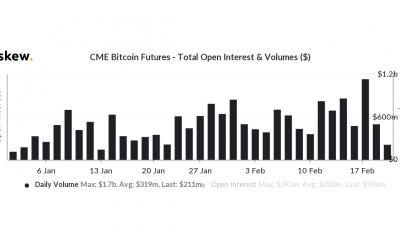 El movimiento lateral de Bitcoin afecta el mercado de futuros