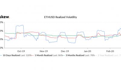 Ethereum todavía está en el frente; encuentra Bitcoin en su espejo