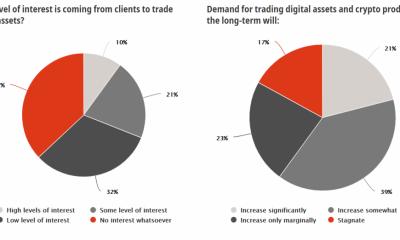 Bitcoin realmente no ha capturado el mercado como el comercio electrónico & # 039;
