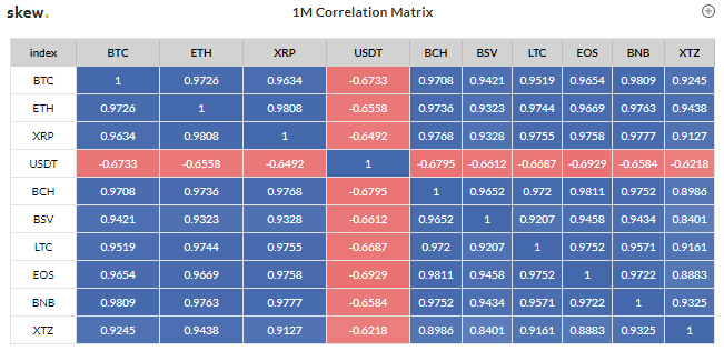 El índice de correlación de 0.97 de Bitcoin no es nada nuevo para Ethereum