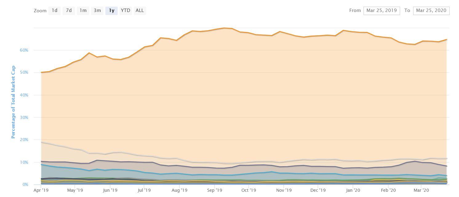 ¿La reciente caída de los precios de Bitcoin terminó exponiendo su talón de Aquiles?