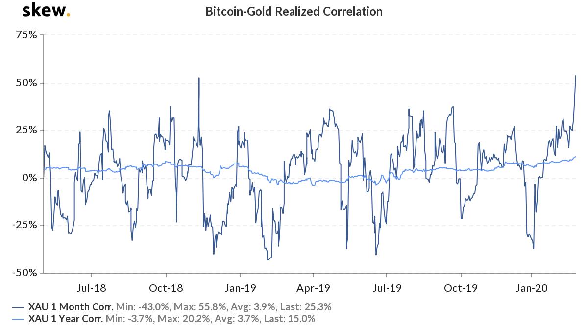 ¿Cómo se verá la caída del 30% de Bitcoin una vez que COVID-19 se elimine gradualmente?