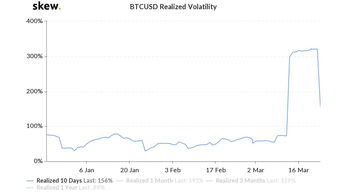 La caída de la volatilidad de 10 días de Bitcoin podría ser el primer paso hacia la normalidad