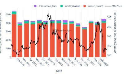 Las tarifas de transacciones de contratos inteligentes de Ethereum aumentan 8 veces en comparación con las tarifas de transacción básicas