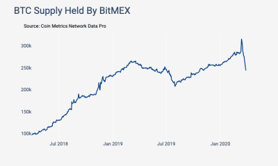 El suministro de Bitcoin en BitMEX cae mientras que Bitfinex y Kraken informan un aumento