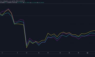 El futuro alcista de Bitcoin Cash es muy diferente al de Verge, el corto plazo de BAT
