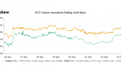 Bitcoin Futures se convierte en primas positivas a medida que quedan $ 7,000