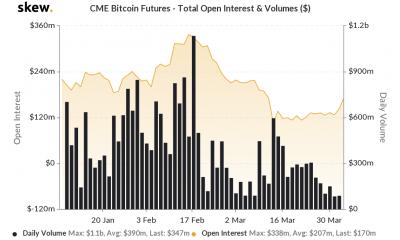 El volumen de negociación spot de Bitcoin en marzo eclipsó su volumen de derivados