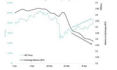 El volumen de transacciones de Bitcoin cae como bombas hodling antes de reducir a la mitad