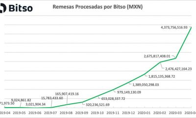 Ripple ODL: Bitso procesa el mayor valor de las remesas en abril