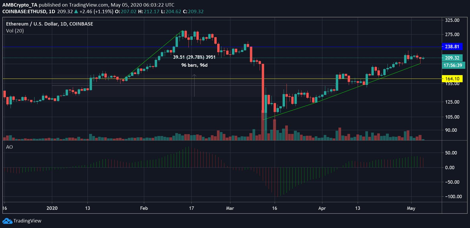 Ethereum bajo presión como EOS, VET se sube al mercado con Bitcoin