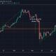 Ethereum replica las pérdidas de Bitcoin; Las ganancias de IOTA y ONT fueron eliminadas