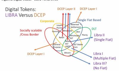 ¿Es probable que Bitcoin pierda a medida que se desarrolle la carrera Libra 2.0 contra la DCEP de China?