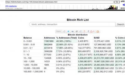La lista rica de Bitcoin se está volviendo más rica