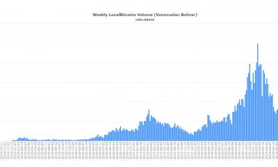 Bitcoin está listo para combatir la crisis económica; la historia es prueba de eso