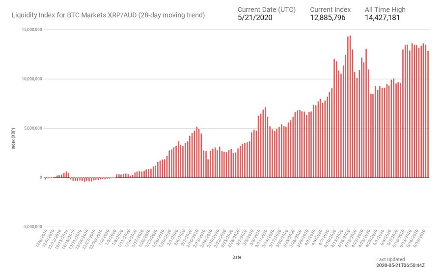 XRP, la popularidad de Ripple ODL en Australia desencadena un crecimiento de dos dígitos para BTC Markets