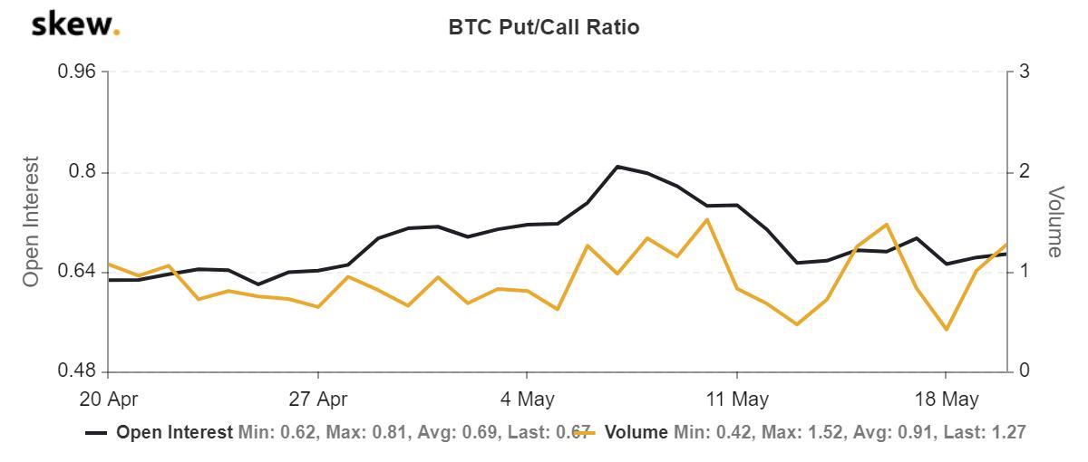 El movimiento de Bitcoin desencadena un sentimiento negativo en todo el mercado de opciones