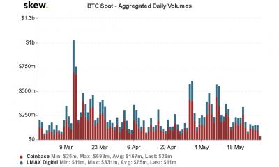 La volatilidad implícita de Bitcoin posiblemente agota el volumen de futuros de BTC