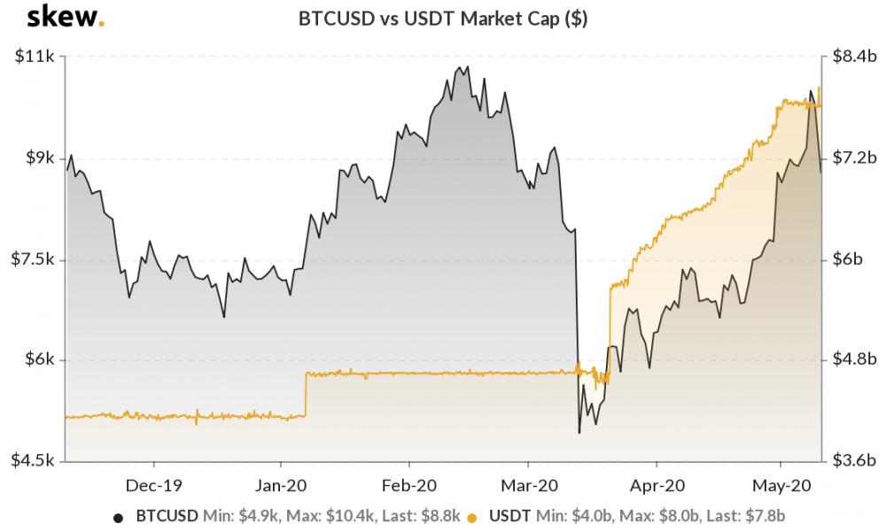 La emisión de Tether y el precio de Bitcoin no tienen una 'relación estadísticamente significativa'