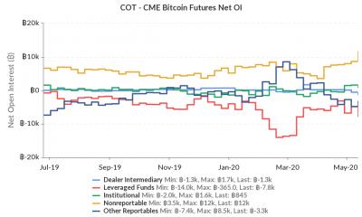 CME Bitcoin Futures exhibe tracción después de la mitad, aquí está el por qué