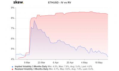 Ethereum IV baja al mínimo de 2020 a medida que resurgen los intereses
