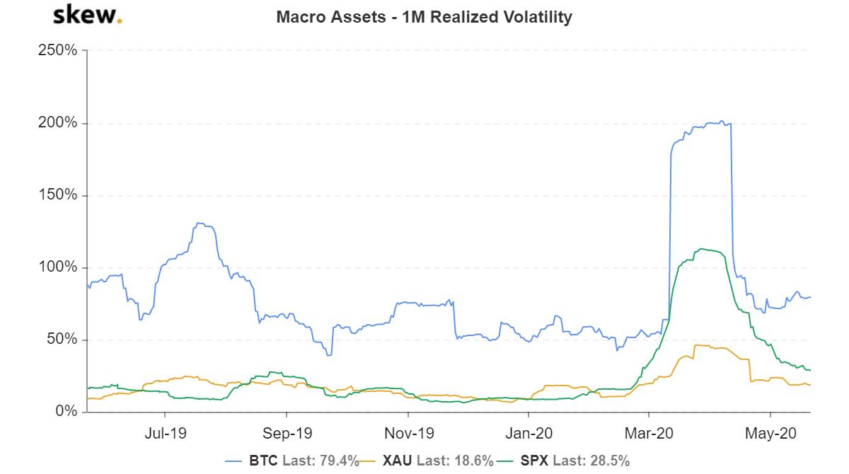 ¿Puede Bitcoin contrarrestar y cubrirse contra riesgos específicos del mercado?