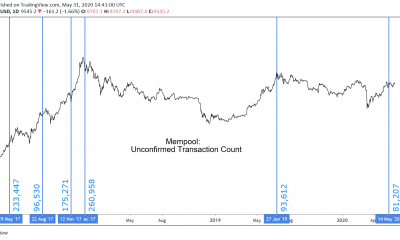 Las transacciones no confirmadas de Bitcoin sugieren una posible caída de precios