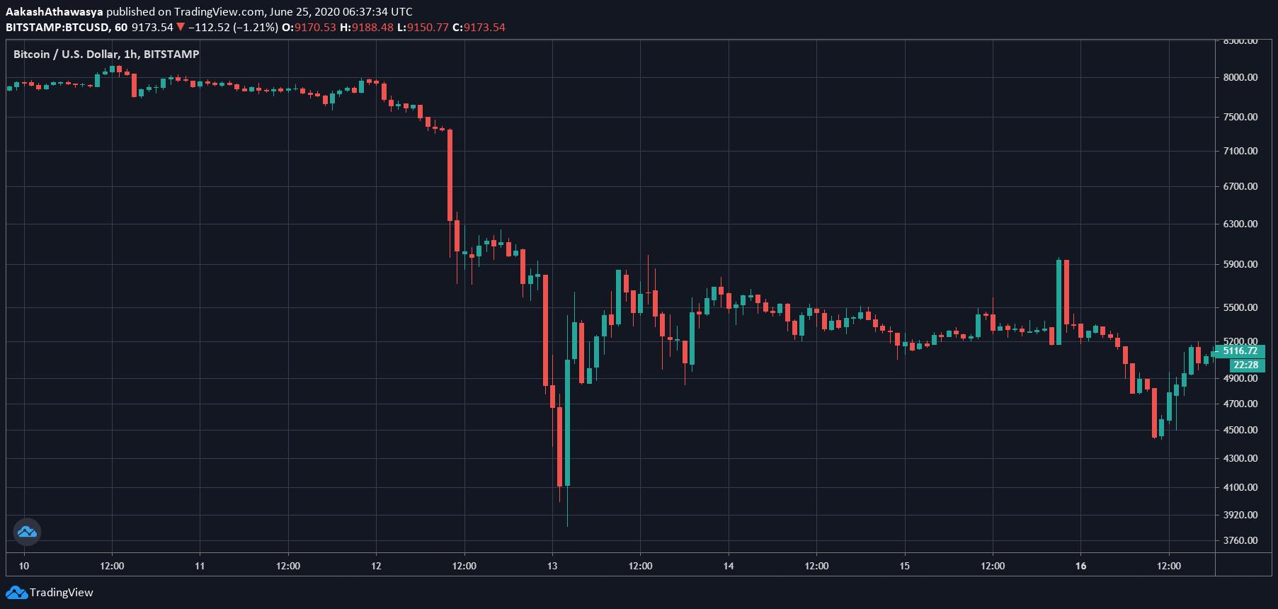 Los problemas a corto plazo de Bitcoin no frenarán las ganancias a largo plazo