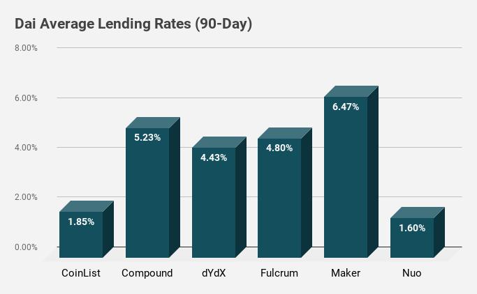 Olvídate de hodling, ¿puede Bitcoin generar ingresos pasivos a través de préstamos?