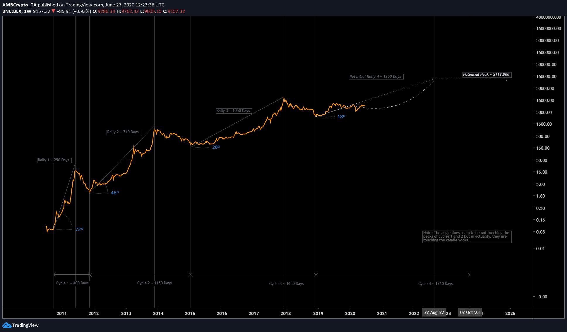 He aquí por qué la corrida de toros de Bitcoin comenzará pronto