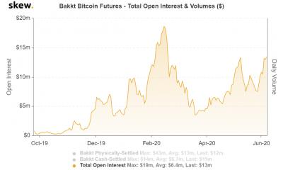Bakkt se comporta como CME; mirando mucho a Bitcoin