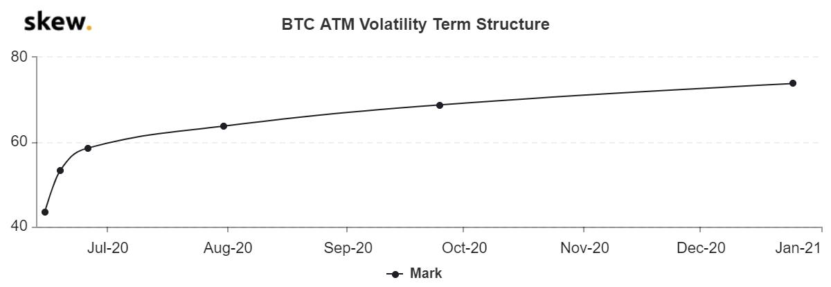 El volumen de transacciones de Ethereum alcanza un mínimo de 3 meses