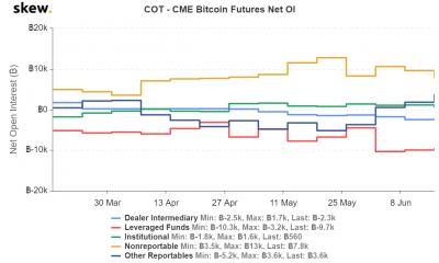 El informe CME COT de Bitcoin sugiere que las posiciones cortas aumentarán pronto
