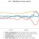 El informe CME COT de Bitcoin muestra un aumento en las posiciones cortas