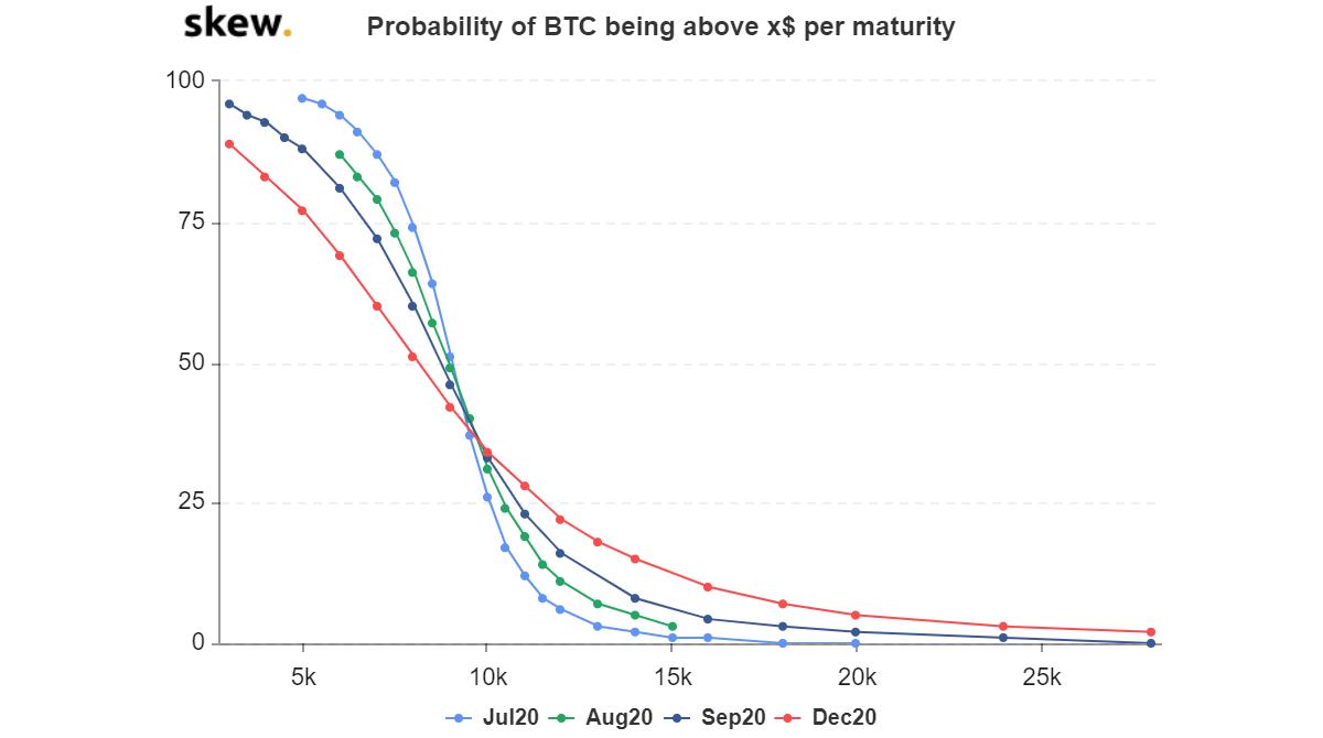 Bitcoin se enfrenta a un 'cambio' mientras el mercado de opciones se enfrenta a la recesión