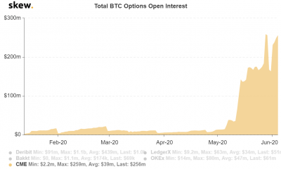 ¿CME permitirá que Bitcoin se vuelva loco?