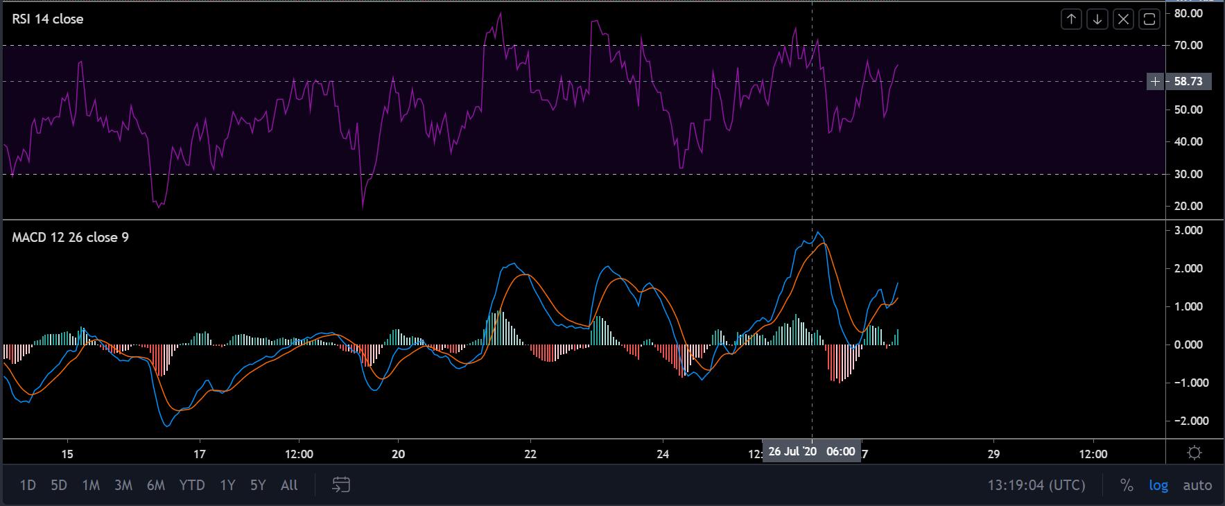Análisis de precios a corto plazo de Bitcoin SV: 27 de julio