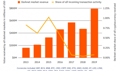 Bitcoin y la red oscura: las transacciones más grandes requieren criptos más grandes