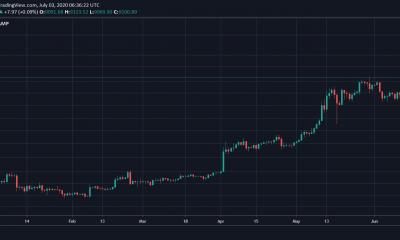 Los derivados de Bitcoin se están poniendo al día